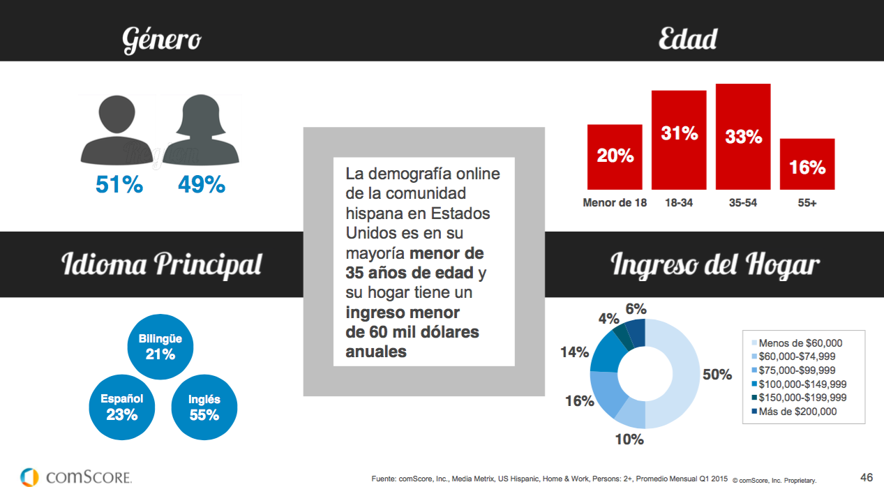 hispanos en Estados Unidos, demografia comscore
