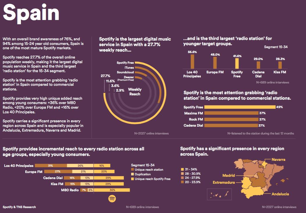 España se sitúa dentro de los mercados maduros para Spotify