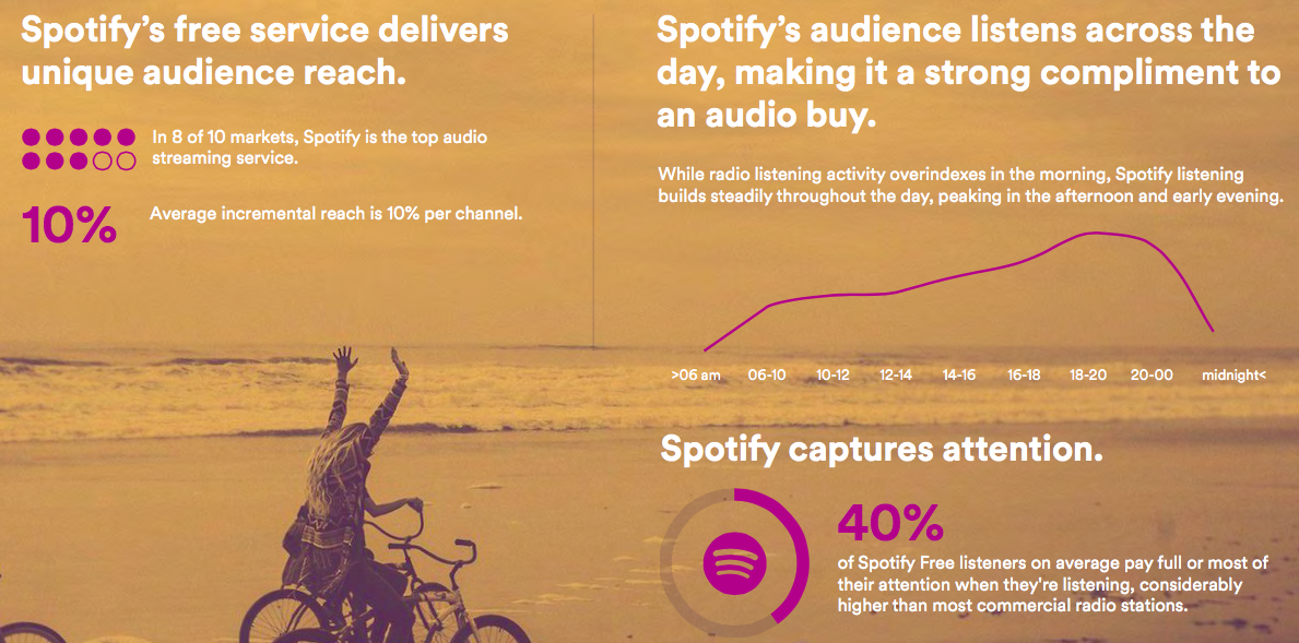spotify advertising study