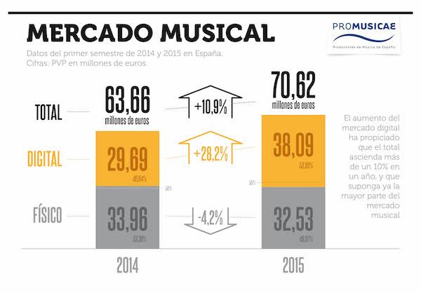 """La industria de la música en España: """"Lo peor ya ha pasado e iniciamos la recuperación"""""""
