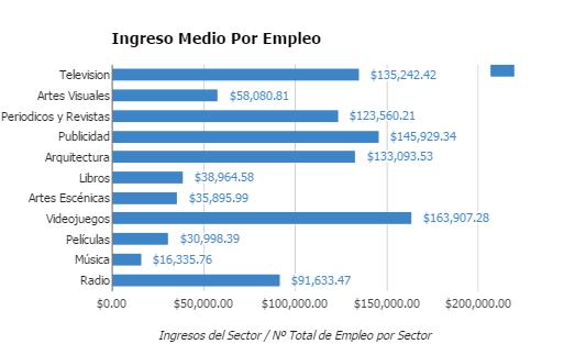 Ingresos por empleos en las industria culturales 2015 I