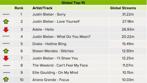 Spotify Global 1112