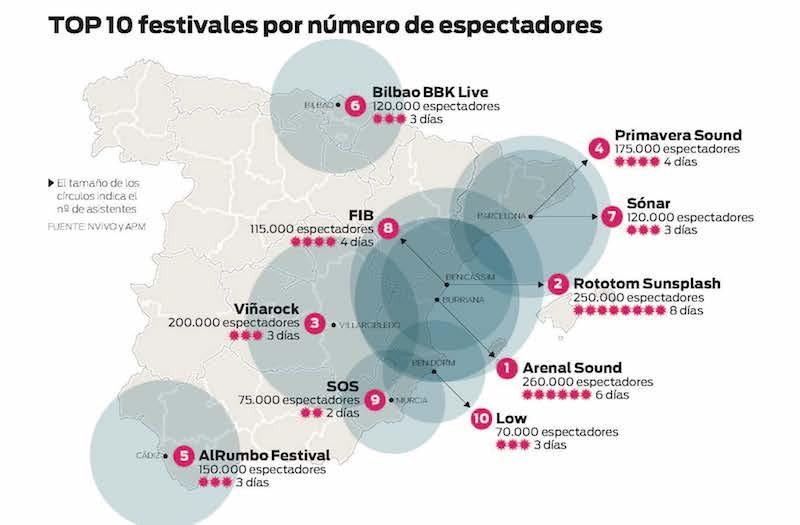 Top 10 Festivales