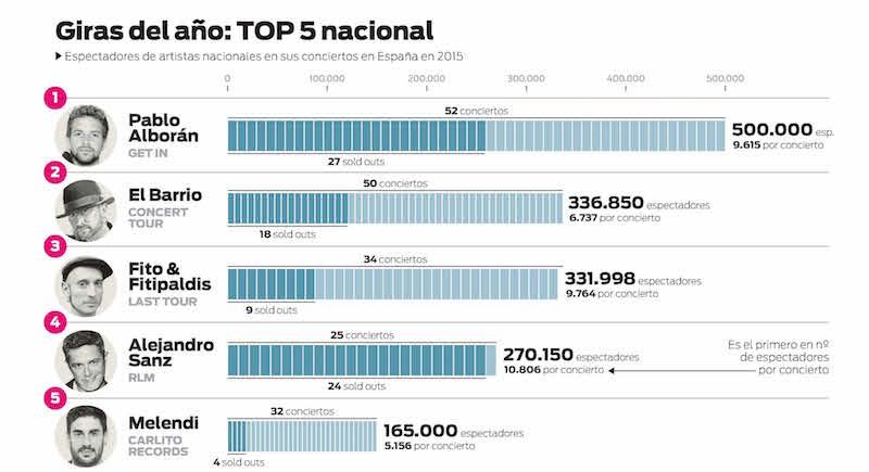 Top 5 Giras Nacionales