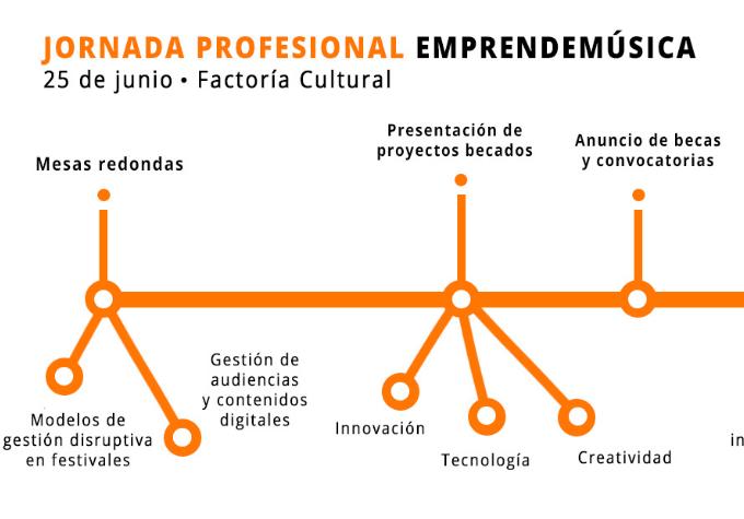 La primera jornada profesional de EmprendeMúsica se basará en la innovación digital en la industria musical