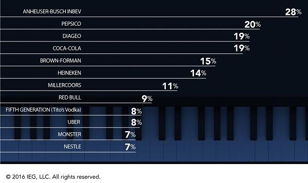 empresas-inversiones-en-patrocinio-musical