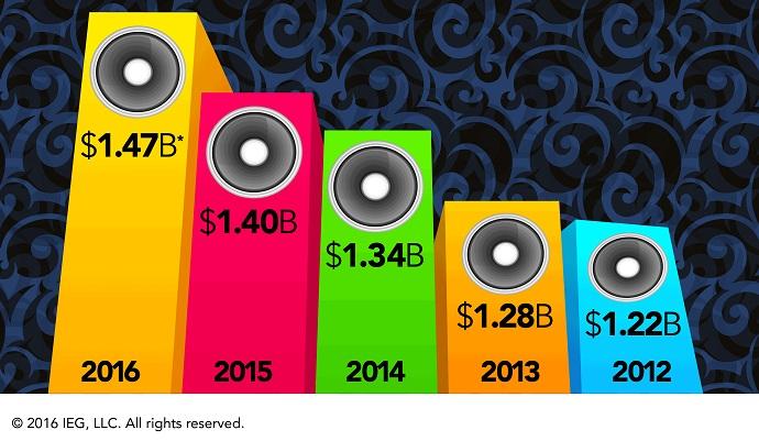 El patrocinio musical alcanza los $1470 millones logrando un incremento del 5.4%
