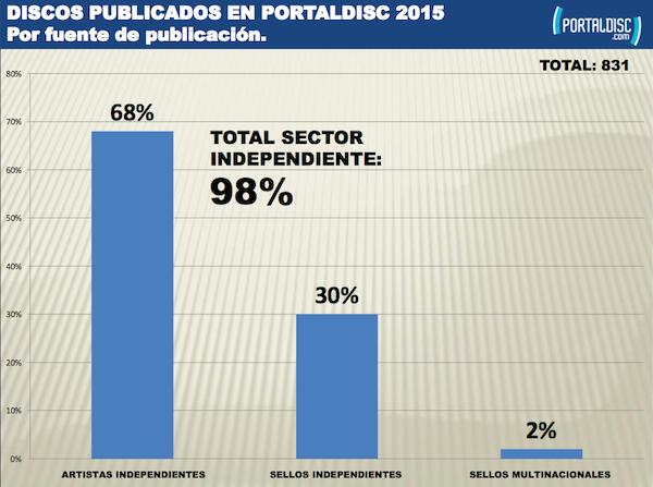 portaldisc-datos-2015
