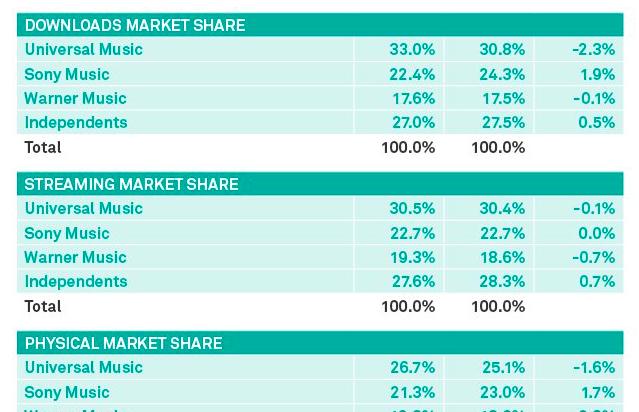 Análisis de las cuotas de mercado discográfico y editorial en 2016 según Midia Research
