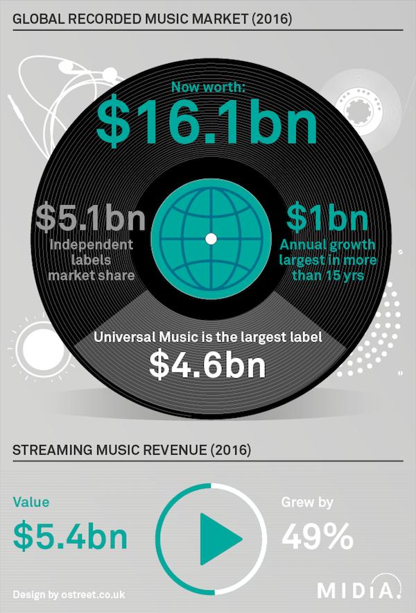 La industria discográfica en 2016 hace el mayor crecimiento de los últimos 15 años