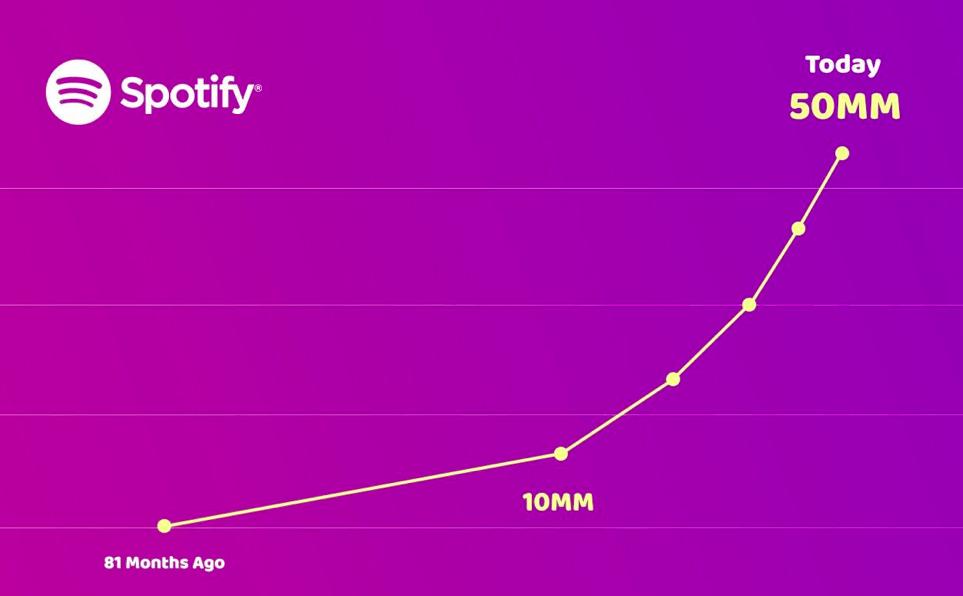 Spotify alcanza el hito de los 50 millones de suscriptores de pago