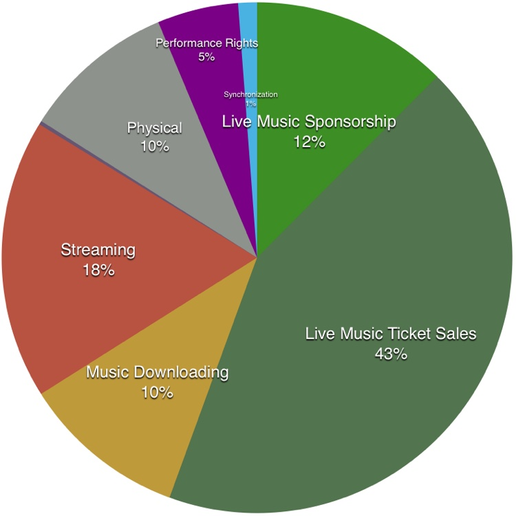 segmentation of music industry In short, the internet has changed the music industry in both positive and negative ways let's take a look at both sides the bad while huge segments of the public are hailing the internet era for making music easier and cheaper to obtain.