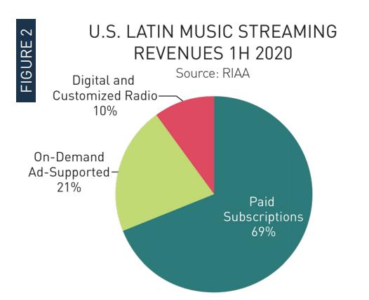 Ingresos de música latina en EEUU crecen 18.6% en la primera mitad de 2020