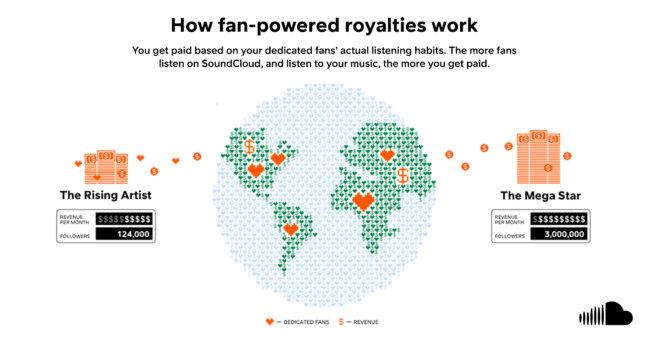SoundCloud introduce por primera vez modelo de suscripción centrado en el usuario