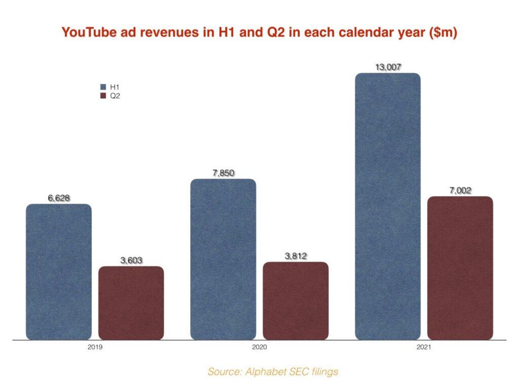 Ganancias Youtube por año